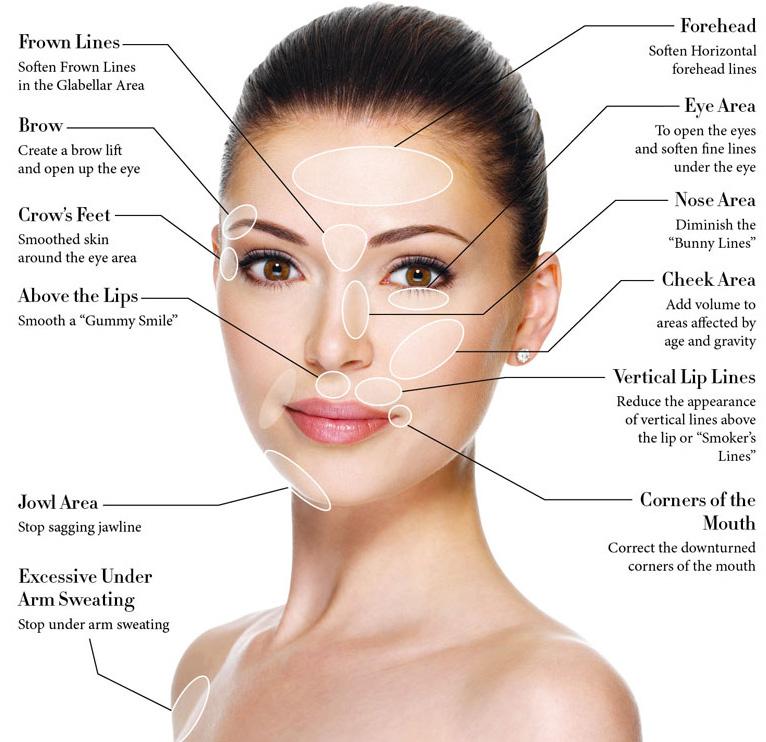 Delhi Institute of Aesthetic Learning, Full Skin Treatment